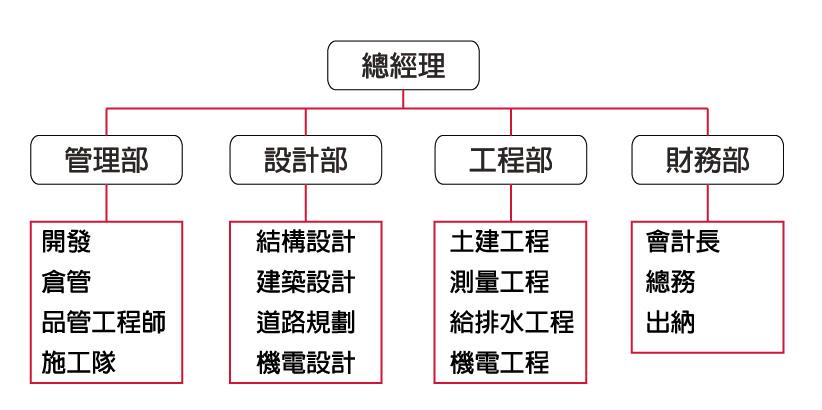 企業架構 / Organization